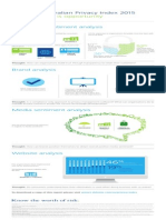 Deloitte Privacy Index 2015 Infographic