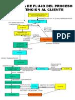 Diagrama de Flujo Proceso de Reparacion