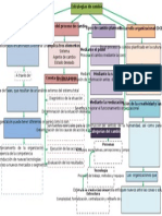 Mapa Conceptual Unidad 3 Estrategias de cambio