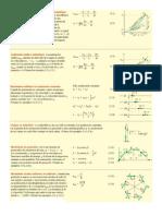 Resumen Formulas Física