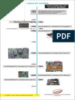 Linea Evolucion de Las Placas Madres de La Computadora