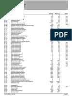 Full Parameter List