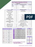Tabela de Tabela de Dignidades Essenciais e AcidentaisDignidades Essenciais e Acidentais - Outros