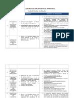 Medidas de Mitigación y Control Ambiental