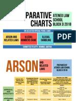 SPL Comparative Charts