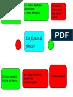 Les Forme de Phrases