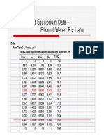Ethanol-water Equilibrium Data