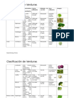 Clasificacion de Verduras