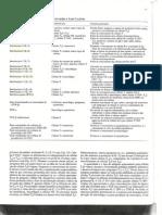 Citocinas Selecionadas e Suas Funções