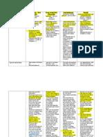 Asthma Medications Table(2)
