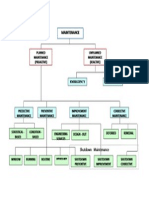 Maintenance Diagram