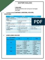 Sistem Koloid Farouq