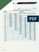 ZOOMLION QY25V532 Load Chart