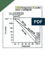 Viscosidad vs Temperatura Aceites
