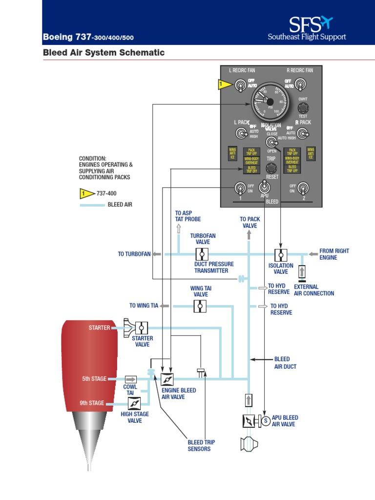 737 Systems Schematics | Aircraft Flight Control System | Aerospace