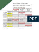 Desgravaciones fiscales por donaciones en España - actualizado 1 enero 2015