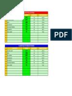 Ranking 2015 - Pontos Das Associações Atualizado Até 20-10