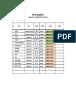 Daftar Welder Test PP-Gorontalo.xlsx