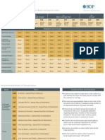 Incoterms Chart 2010