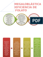Deficiencia de Folato