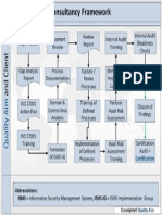ISO 27001 – Consultancy Framework