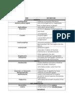Phar1(MedicalTerms).docx