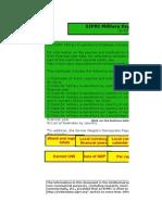 SIPRI Milex Data 1988-2014