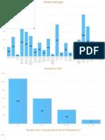 DCWEEK 2100 RSVPs Stats