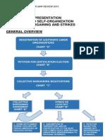 A Diagrammatic Presentation Labor Relations Law Procedure - Abad