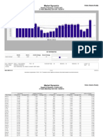Charlotte NC Real Estate Market Report - March 2010 - Written Contracts