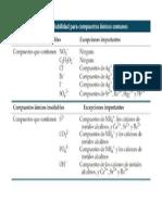 Reglas de solubilidad para compuestos iónicos