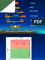 (3) Basin Analysis