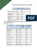 Parametros Principales en Las Diferentes Actividades