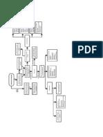 Mapa conceltual UDES