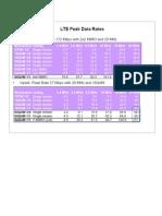 LTE Peak Data Rates