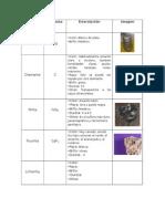 Tabla de Minerales