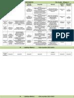 Plan 5to Grado - Bloque 2 Dosificación