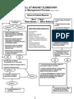behavior management flow chart - revised 10 23 15  2