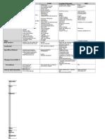 Psychopathology Disorder Chart