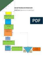 Diagramas de Procesos Plan de Negocios