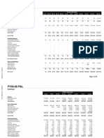 YouTube Profit & Loss and Balance Sheet 2005-2006