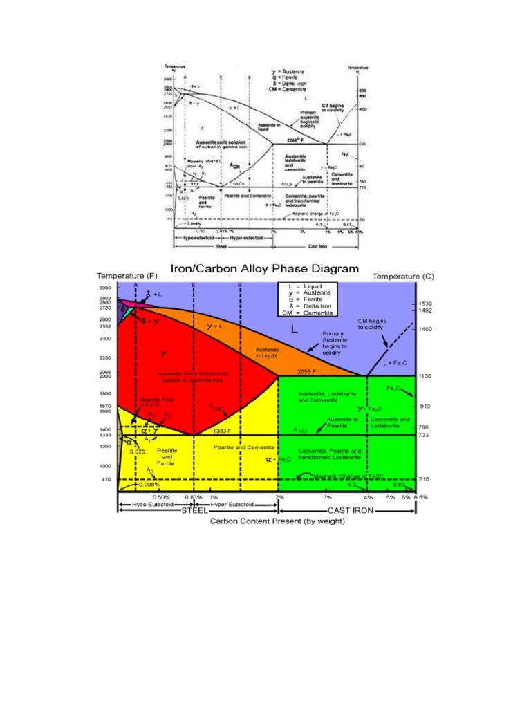Penjelasan tentang diagram fasa ccuart Image collections