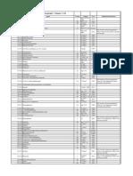 Classification des agents cancérogènes selon l'Institut International de Recherche pour le Cancer