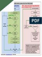 Mold Qualification FLowchart - FIMMTECH INC