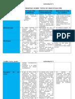 Cuadro Comparativo Sobre Tipos de Investigación (Actividad #)
