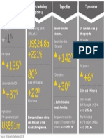 FDI In India - Big Surge in FDI inflows in India across Industries