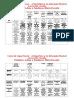 Resumo Dos Módulos Do Curso de Capacitação Da Autora Maria Paccelle