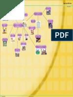 Mapa Mental de Los Objetivos de La Educacion Inicial