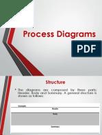 1. Process Diagrams