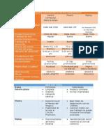 Principales Características de Los Competidores (2)